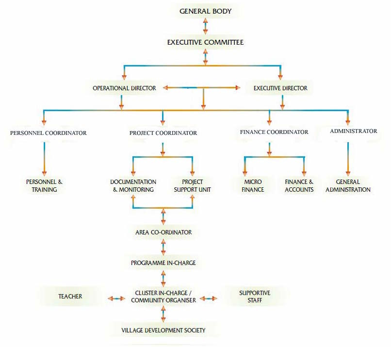 Organogram ASIST